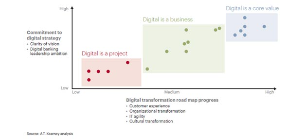 Digital is a core value