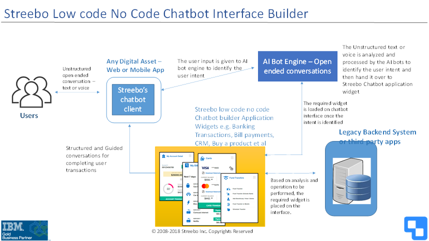 build-chatbot-using-ibm-watson-ai