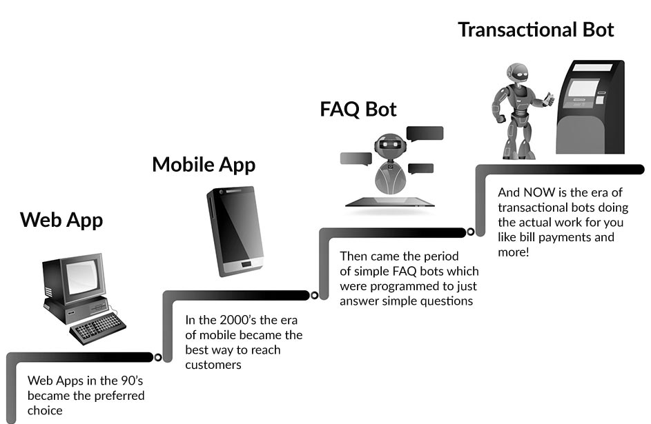 Chatbot Evolution