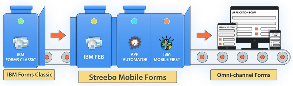 Migrate Your IBM Forms to Mobile Forms