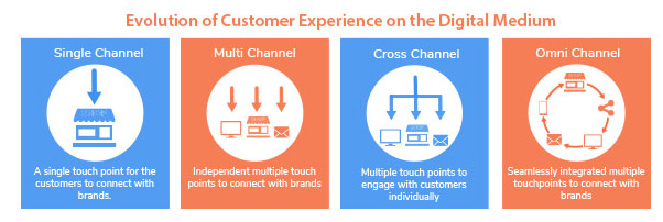 Omnichannel-retail-experience