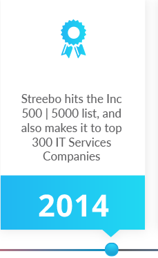 Streebo Timeline