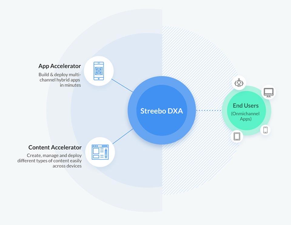 Streebo-Digital-Experience-Accelerator