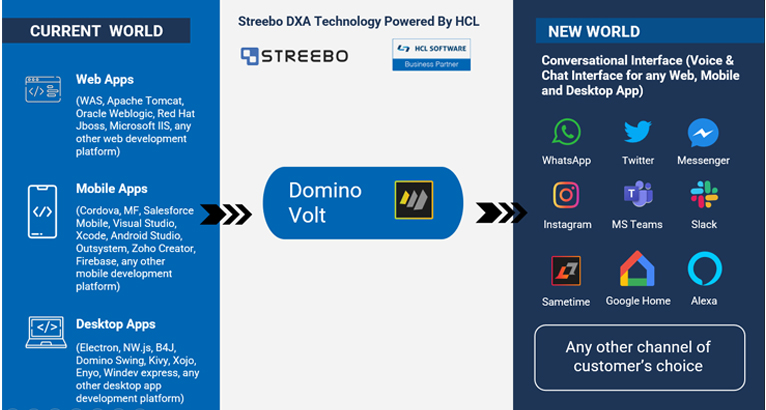 streebo-chatbot-for-domino
