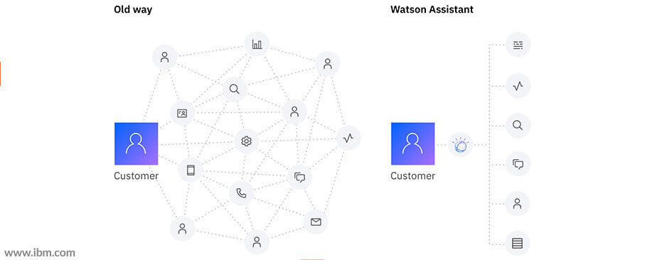 Watson Assistant Training